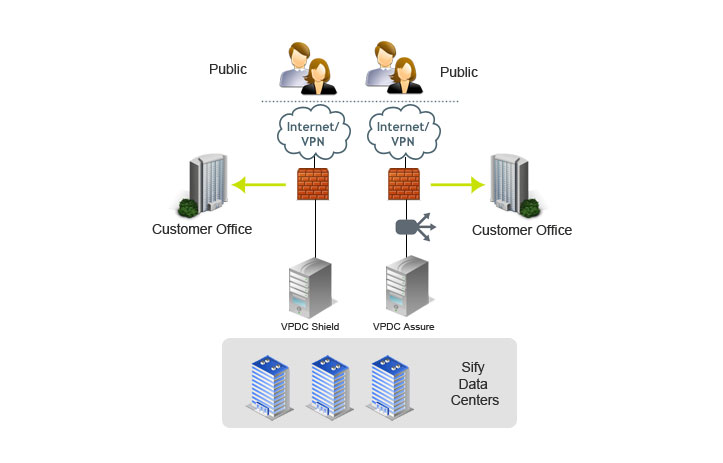 Virtual Private Datacenter – How it works