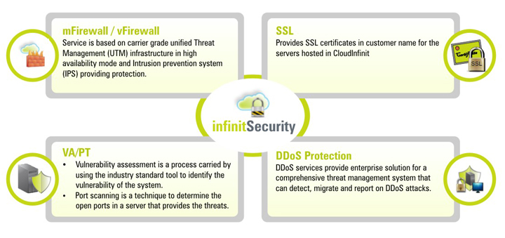 Infinit Security Features – Firewall, SSL, VA/PT and DDoS Protection