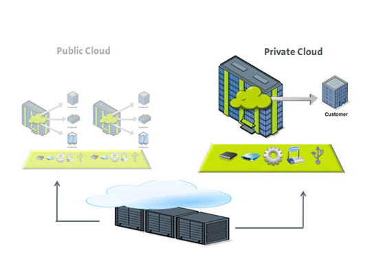Private Cloud features