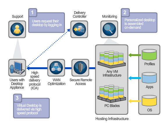 Virtual Desktop Infrastructure – How it works
