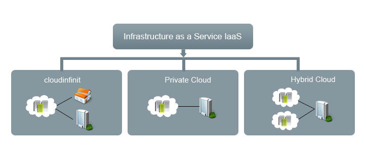Components of Infrastructure as a Service
