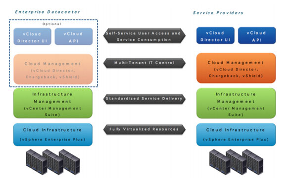 cloudinfinit vCloud POWERED service